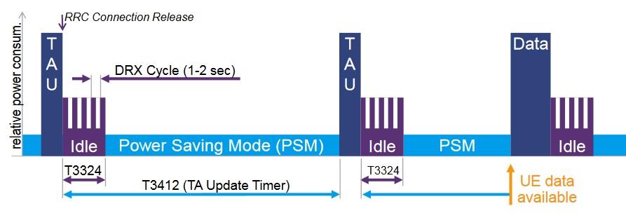 PSM mode, NB-IoT